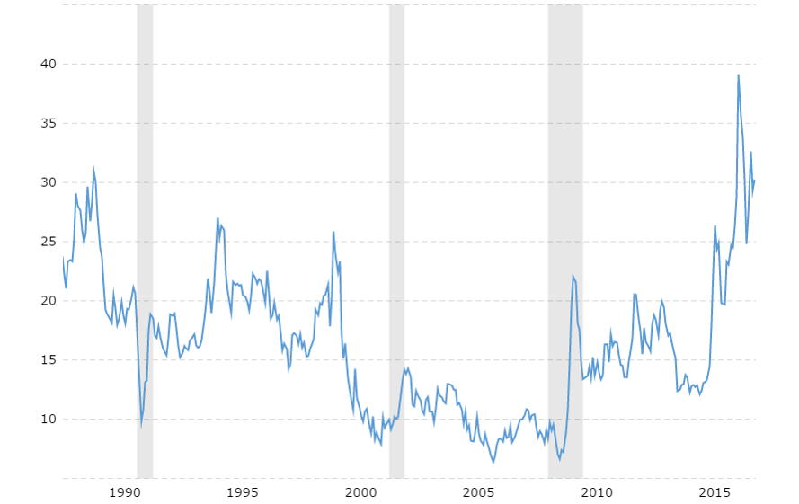 Gold to oil price ratio spikes during times of recession, usually - 1