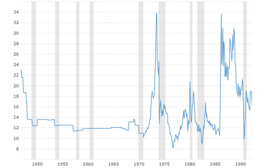 Gold to oil price ratio spikes during times of recession, usually