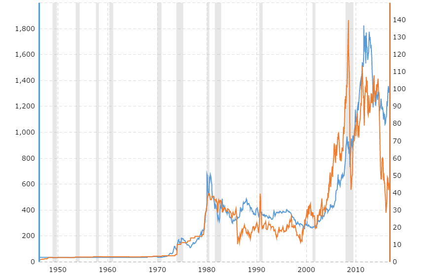 Gold to oil price ratio spikes during times of recession, usually - 3
