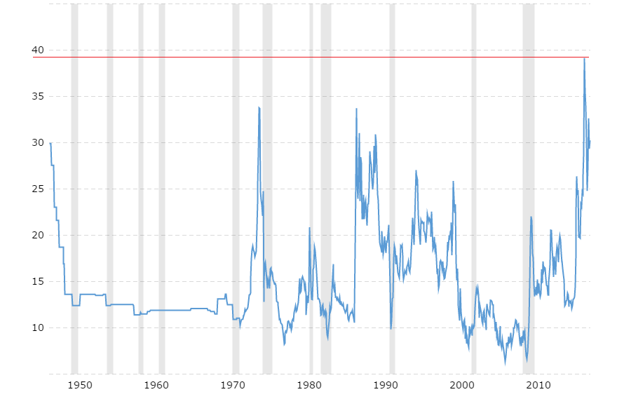 Gold to oil price ratio spikes during times of recession, usually - 5