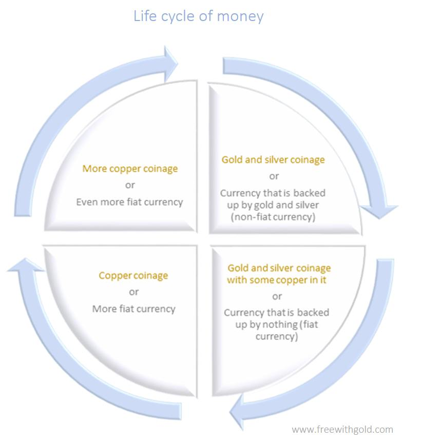 What is the 'life cycle of money' in finance?