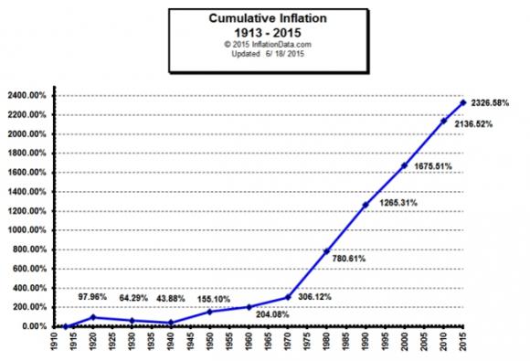 Donald Trump and a gold standard - US cumulative inflation