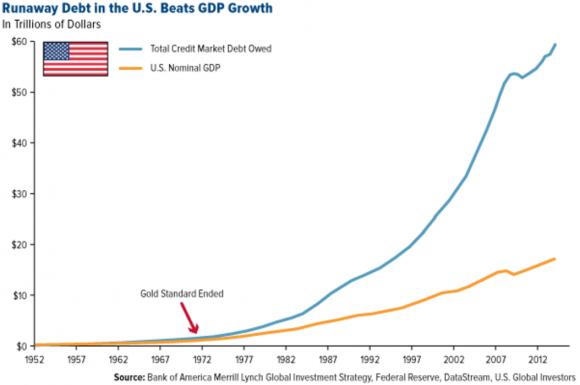 Donald Trump and a gold standard - US debt versus GDP