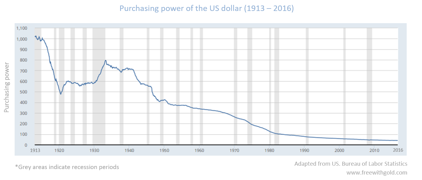 Purchasing power of the US dollar in the last 103 years