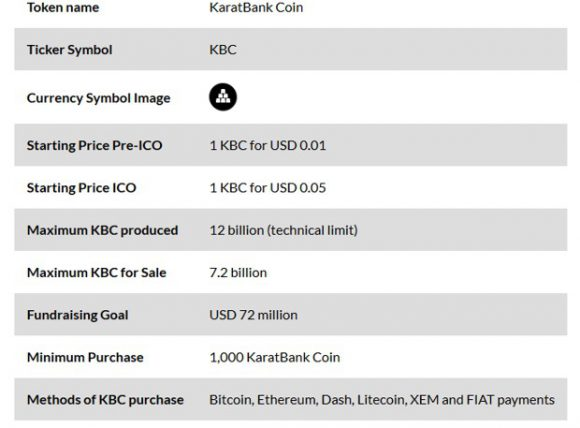 The world will soon see a gold-based cryptocurrency. A KaratBank coin - details
