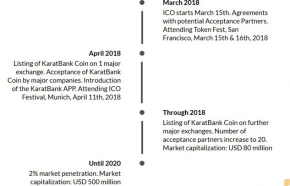 KaratBank ICO is about to end (& chance to get the best deal offered through the whole ICO) - schedule