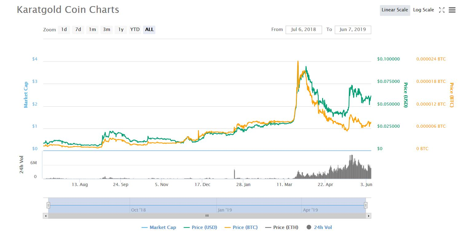 About KaratGold Coin. Grew by 7.3 in the last year