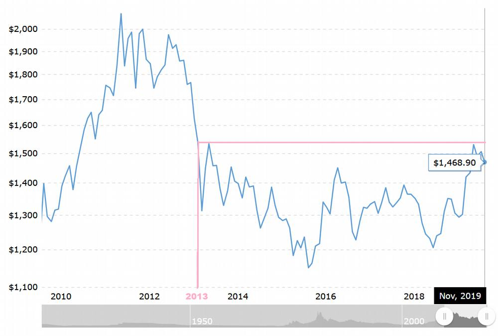 10 year gold price chart: Is the next recession coming?