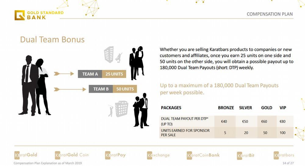 2019 Karatbars Affiliate Compensation Plan explained (Dual Team)