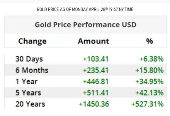 Gold standard monetary system & Coronavirus / Covid 19